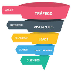 Etapas do Funil de Inbound Marketing